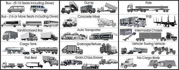 Cargo Body Types Chart