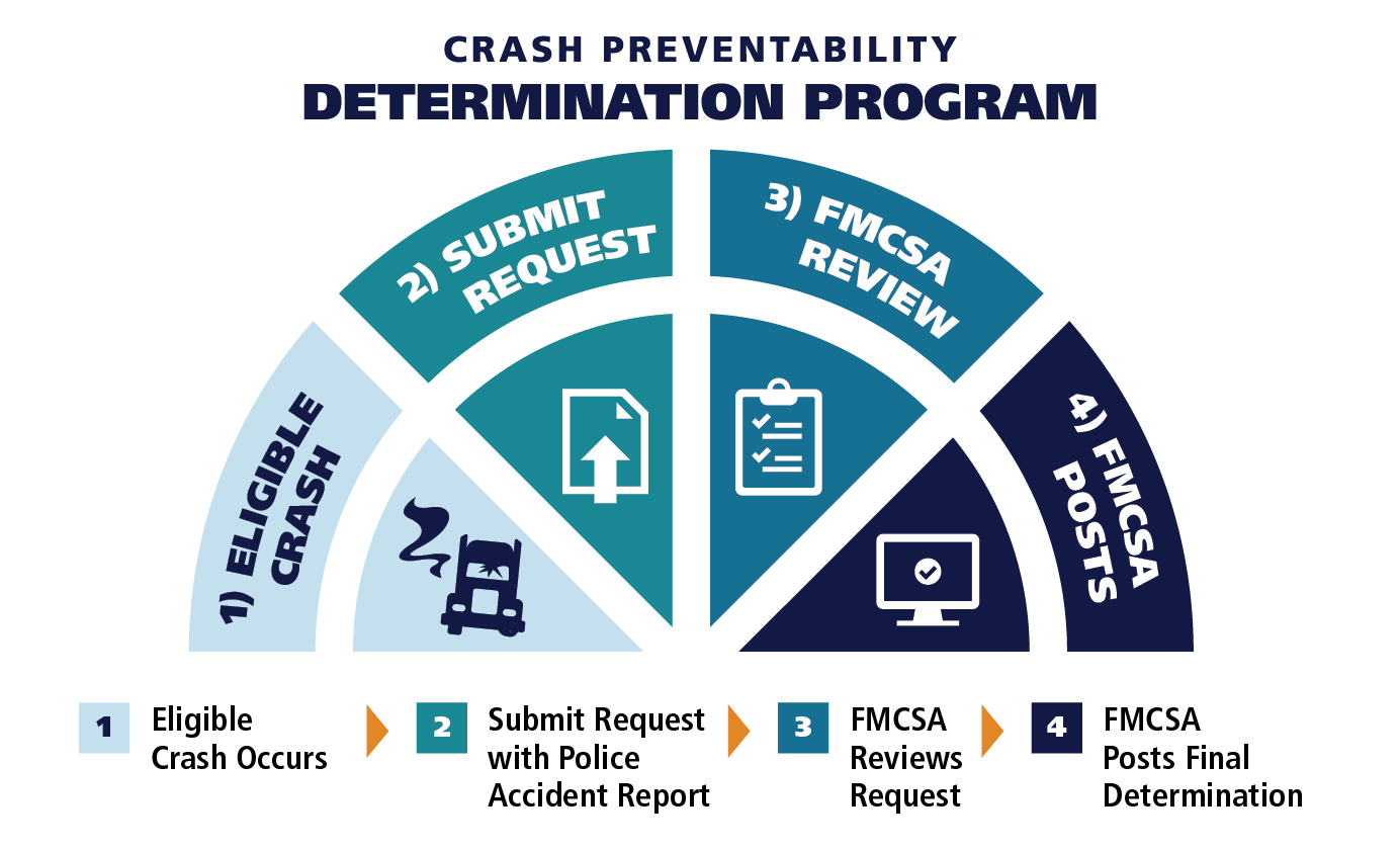 Crash Determination 4-step Graphical Representation
